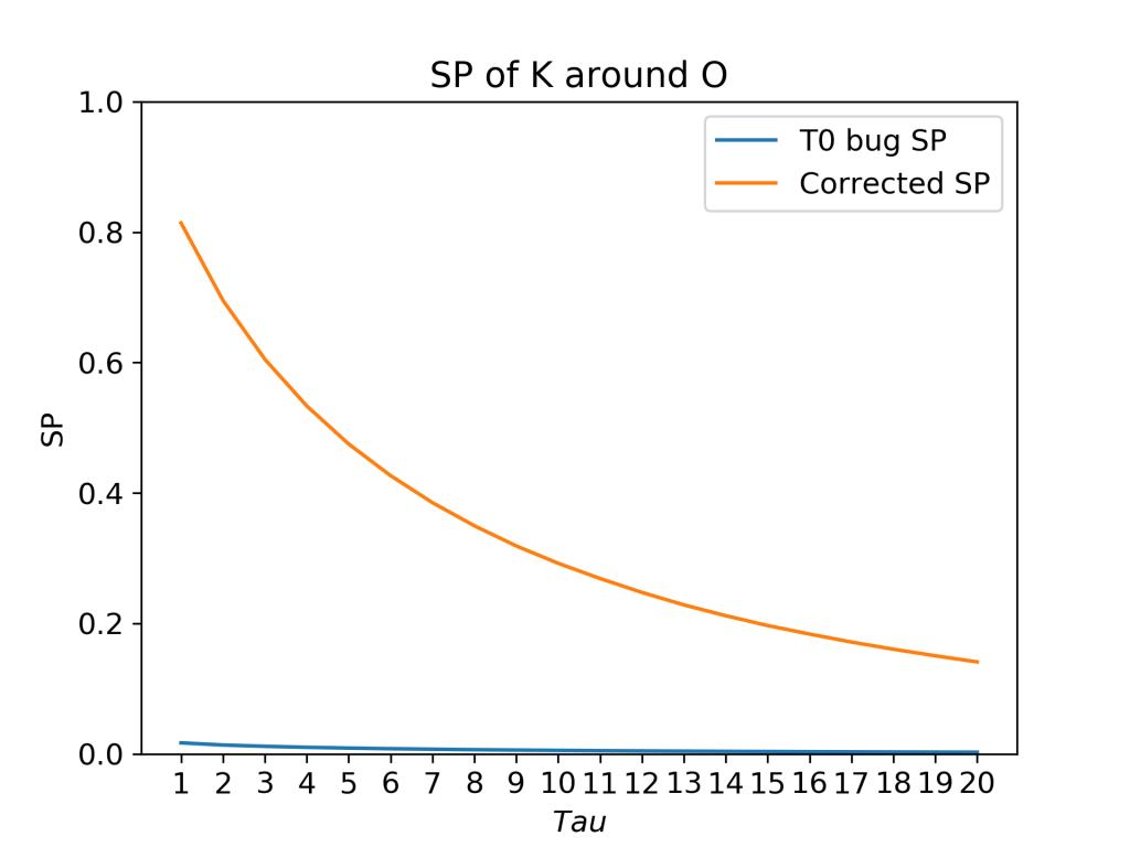 MDAnalysis and Survival Probability - Lorenz Lab